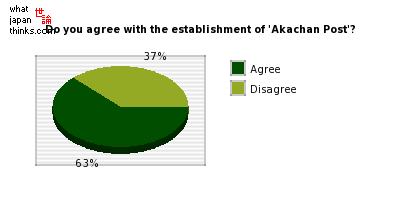 Do you agree with the establishment of 'Akachan Post'? graph of japanese opinion