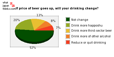 If the price of beer goes up, how will your drinking habits change? graph of japanese statistics