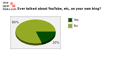 Ever talked about YouTube, etc contents on your own blog? graph of japanese opinion
