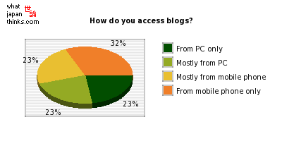 How do you access blogs? graph of japanese opinion