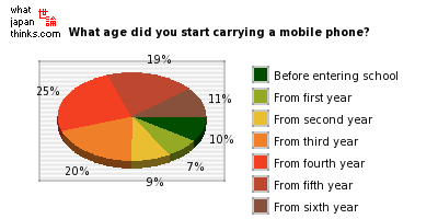 At what age did you first start carrying a mobile phone? graph of japanese statis