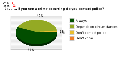 If you see a crime occurring, etc, do you contact police? graph of japanese opinion