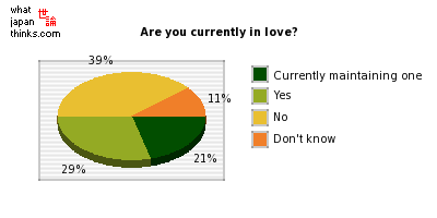 Are you currently in love? graph of japanese opinion