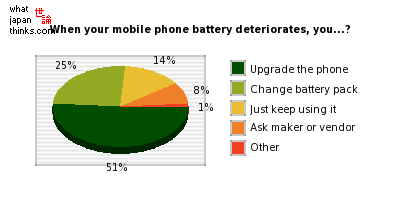 What do you do when your mobile phone battery deteriorates? graph of japanese opinion