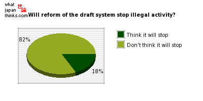 Will reform of the draft system stop illegal activity? graph of japanese opinion