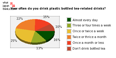 How often do you drink plastic bottled tea-related drinks? graph of japanese opinion
