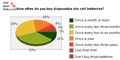 Japanese disposable dry cell battery usage | 世論 What Japan Thinks