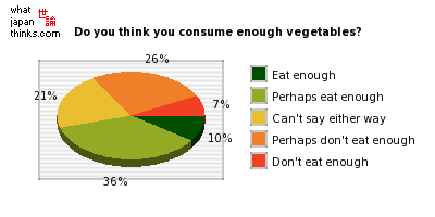 Do you think you consume enough vegetables? graph of japanese statistics