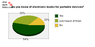 DHow will your use of electronic books or comics change? graph of japanese opinion