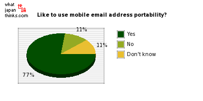 Would you like to use mobile email address portability? graph of japanese statistics