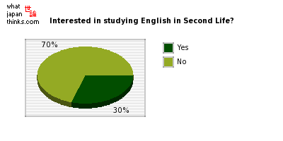 Are you interested in studying English in Second Life? graph of japanese opinion