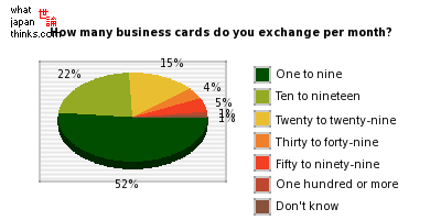 Exchanging business cards meishi in japan what japan thinks how many business cards do you exchange per month graph of japanese statistics colourmoves