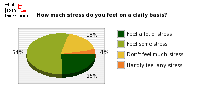 About how much stress do you feel on a day-to-day basis? graph of japanese statistics