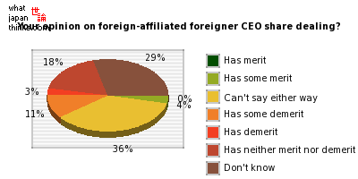 Any merit or demerit in foreign-affiliated foreigner CEO share dealing? graph of japanese opinion