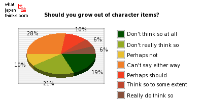 Should you grow out of character items? graph of japanese opinion