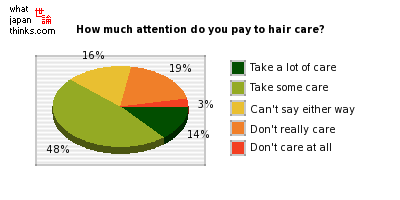 What degree of attention do you pay to your own hair care? graph of japanese opinion