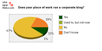 Does your place of work run a corporate blog? graph of japanese opinion