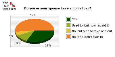 Do you or your spouse have a home loan? graph of japanese opinion