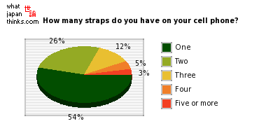 How many straps do you have attached to your cell phone? graph of japanese statistics