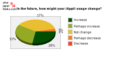 In the future, how might your iAppli usage change? graph of japanese statistics