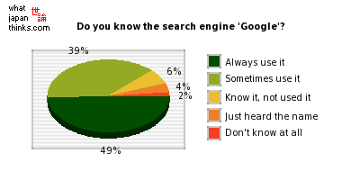 Do you know the search engine 'Google'? graph of japanese statistics