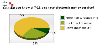 Do you know about 7-11's nanaco electronic money service? graph of japanese opinion