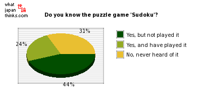 Do you know the puzzle game 'Sudoku'? graph of japanese statistics