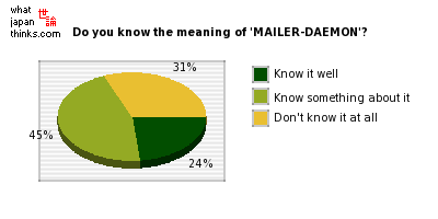 Do you know the meaning of 'MAILER-DAEMON'? graph of japanese opinion