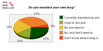 Have you created your own blog? graph of japanese opinion
