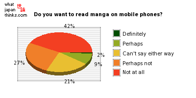 Do you want to read comics, manga on mobile phones? graph of japanese statis