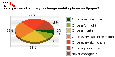 About how often do you change your mobile phone wallpaper? graph of japanese opinion