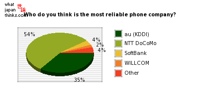 Who do you think is the most reliable phone company? graph of japanese opinion
