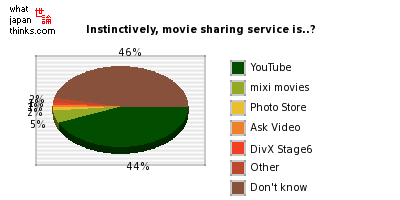 Instinctively, movie sharing service is..? graph of japanese opinion