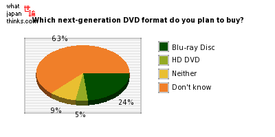Which next-generation DVD format do you plan to buy? graph of japanese statistics