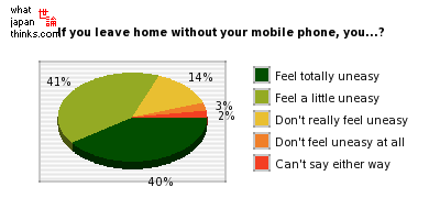If you leave home without your mobile phone, you...? graph of japanese opinion