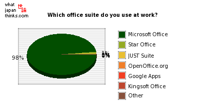 Which office suite do you mainly use at your place of work? graph of japanese statistics