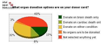 organ donation 3 essay
