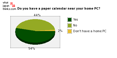 Do you have a paper calendar near to your home computer? graph of japanese statistics