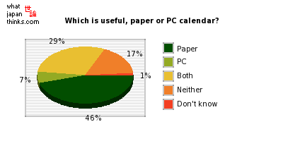 Which is useful, paper or PC calendar? graph of japanese opinion