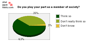 Do you play your part as a member of society? graph of japanese opinion