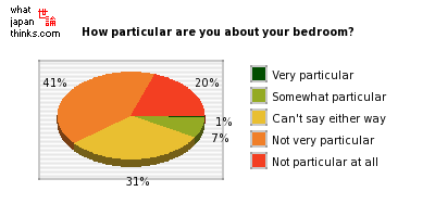 How particular are you about your bedroom? graph of japanese statistics