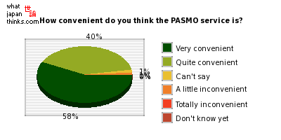 How convenient do you think the PASMO service is? graph of japanese opinion
