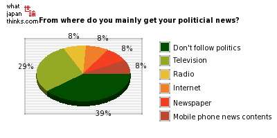 From where do you mainly get your politicial news? graph of japanese opinion