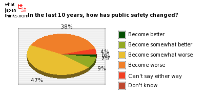 In the last 10 years, how has public safety changed? graph of japanese opinion