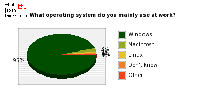 What operating system do you mainly use at work? graph of japanese opinion