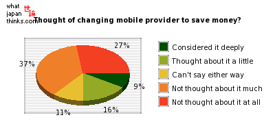 Thought about changing mobile provider to save money? graph of japanese opinion