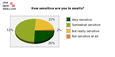 How sensitive are you to smells? graph of japanese statistics