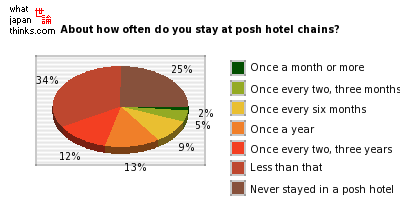 About how often do you stay at posh hotel chains? graph of japanese opinion