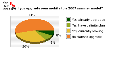 Have you thought of upgrading your phone to the new 2007 summer models? graph of japanese statistics