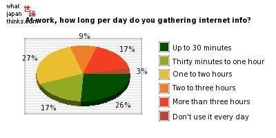 At work, how long per day do you gathering internet info? graph of japanese opinion